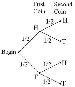 5d tree methods tree diagram 2 coins ccuart Gallery