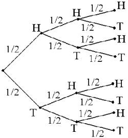Tree diagram for flipping a coin 3 times electrical work wiring 5d tree methods rh math hawaii edu tree diagram software tree diagram tossing coins of 4 ccuart Images